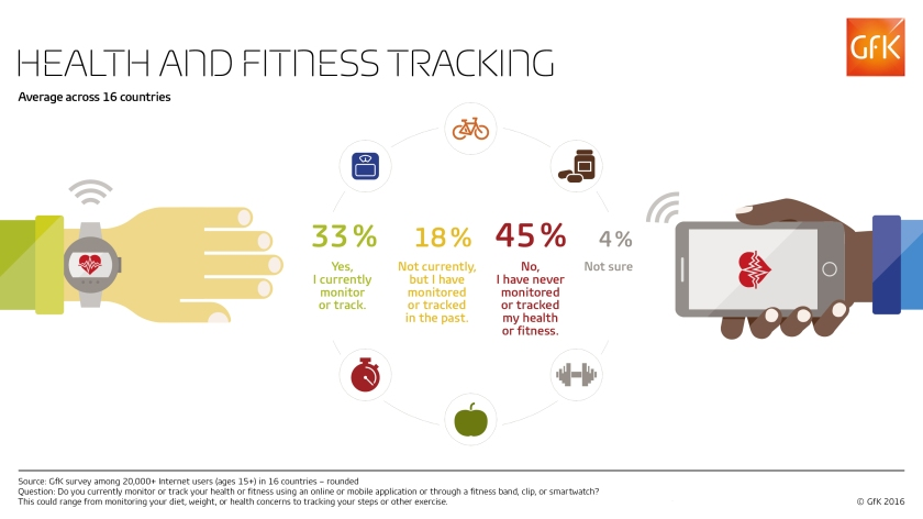 Health-fitness-tracking_Total_Web_RGB_GfK-Infographic